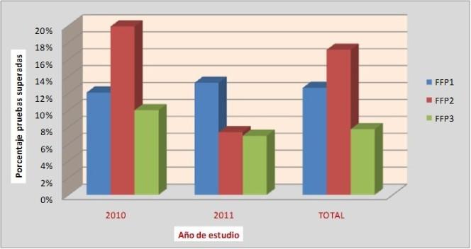 Gráfico 1 NANO-EPR